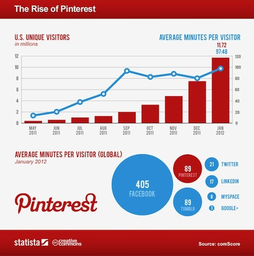Pinterest Growth Chart
