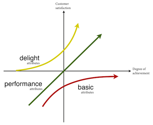 Kano Model Axis and Attributes